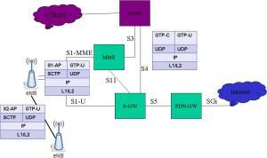 LTE_Architecture