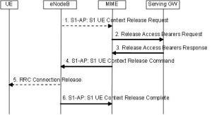 S1_Release_Procedure
